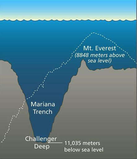 mount everest ocean